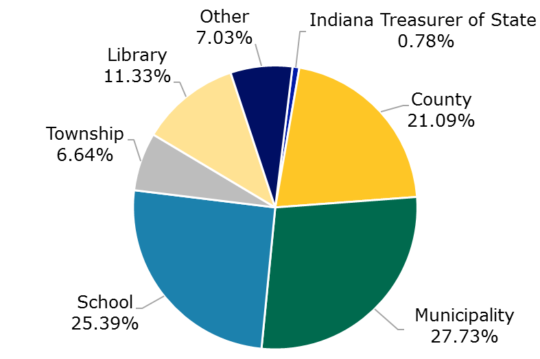 05.18 - TrusINdiana Participant Breakdown by Entity Type