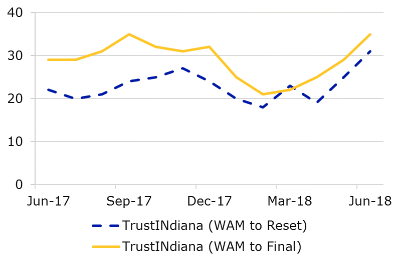 06.18 - TrustINdiana WAM Comparison