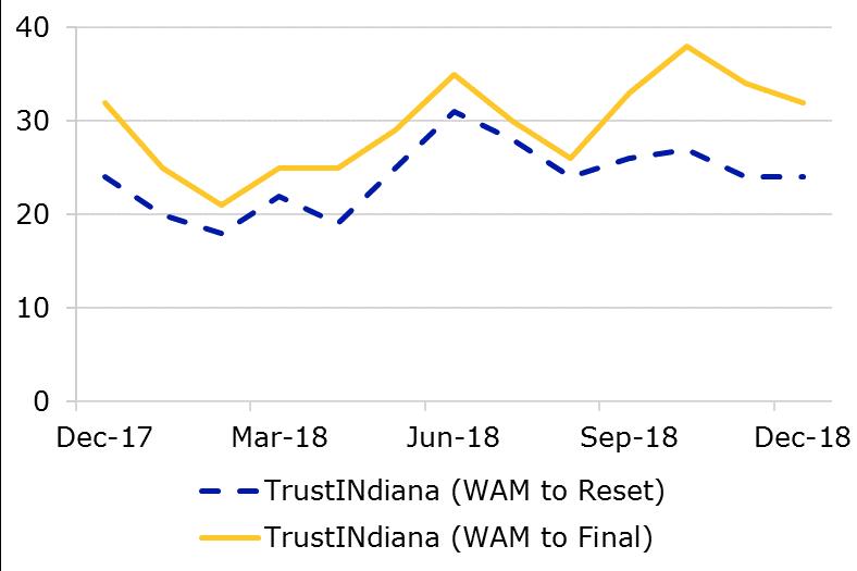 12.18 - TrustINdiana WAM Comparison