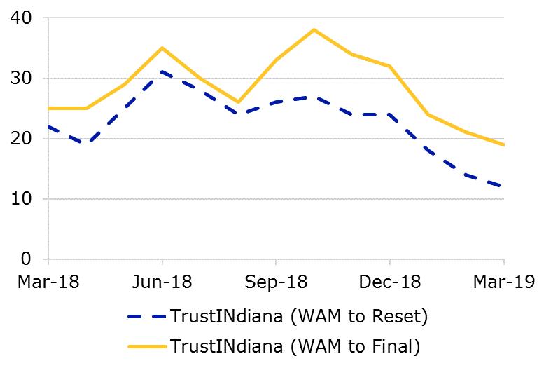 03.19 - TrustINdiana WAM
