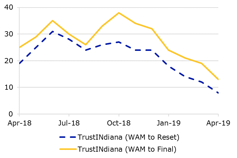04.19 - TrustINdiana WAM Comparison